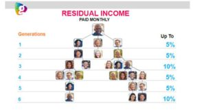 graphic of globallee residual income