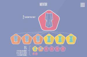 lularoe mentor compensation